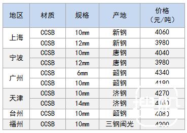 3月15日部分地区造船板价格参考