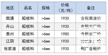 4月27日部分地区拆船废钢价格参考