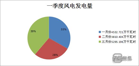 2018年5月发电量 二连浩特市2018年一季度风电发电量1.36亿千瓦时 同比增长21.7%