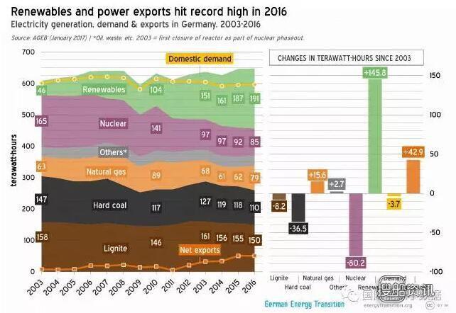 化石燃料是一次能源吗 德国能源转型进程盘点:2016年一次能源化石燃料仍占80% 碳排放小幅反弹