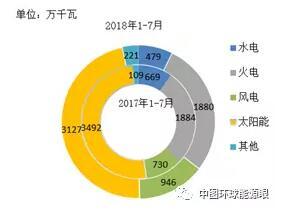 2018全国三卷作文类型 2018年1-7月全国分技术类型新增装机情况及各省比较:风电946万千瓦 同比增长29.6%